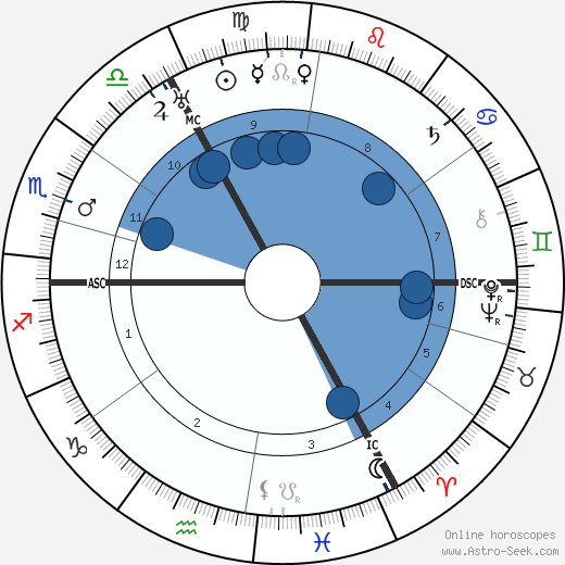 Erich Hoepner wikipedia, horoscope, astrology, instagram
