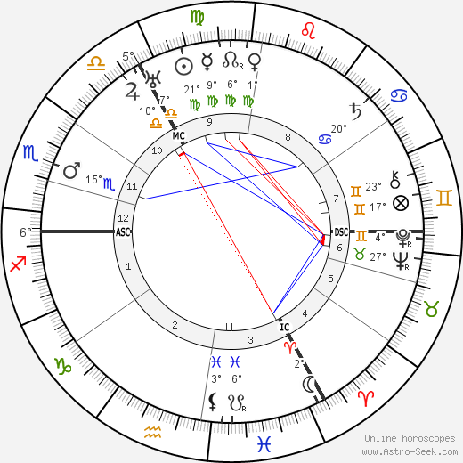 Erich Hoepner birth chart, biography, wikipedia 2018, 2019