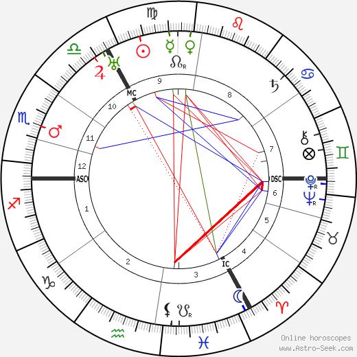 Erich Hoepner astro natal birth chart, Erich Hoepner horoscope, astrology