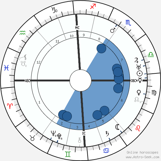 Frank Lloyd wikipedia, horoscope, astrology, instagram