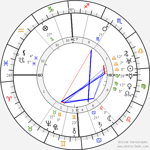 Frank Lloyd birth chart, biography, wikipedia 2018, 2019