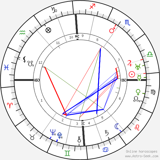 Frank Lloyd astro natal birth chart, Frank Lloyd horoscope, astrology