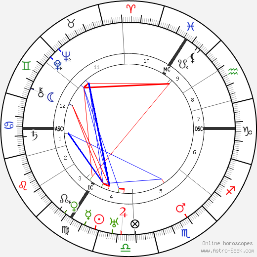 H. A. Brouwer astro natal birth chart, H. A. Brouwer horoscope, astrology