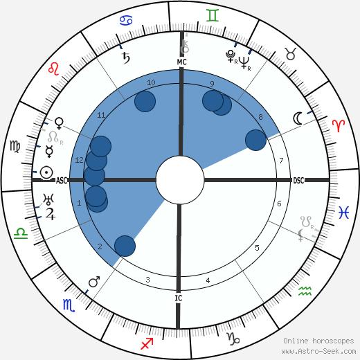 Hans Arp wikipedia, horoscope, astrology, instagram