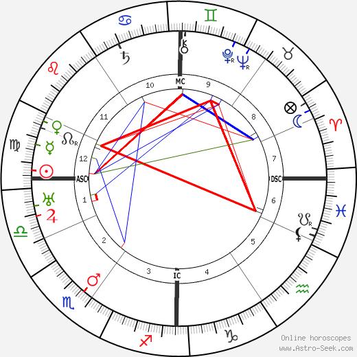 Жан Арп Hans Arp день рождения гороскоп, Hans Arp Натальная карта онлайн