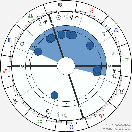 Hilda Doolittle wikipedia, horoscope, astrology, instagram