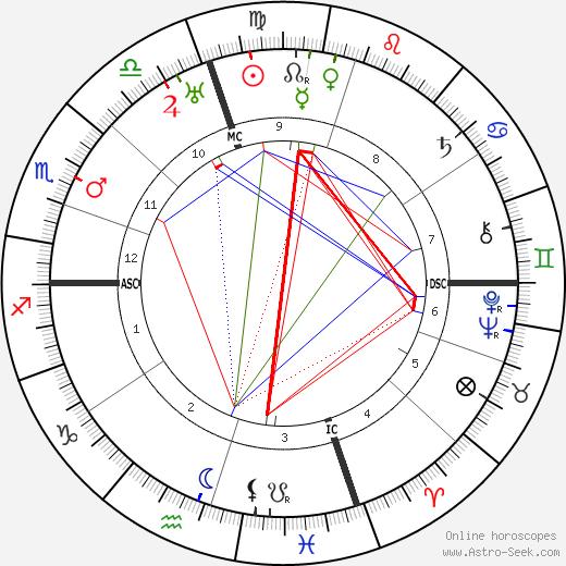 Hilda Doolittle tema natale, oroscopo, Hilda Doolittle oroscopi gratuiti, astrologia