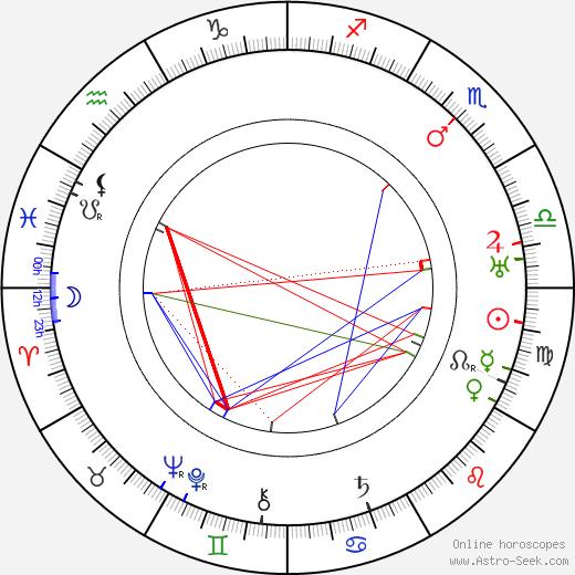 Jan Masaryk tema natale, oroscopo, Jan Masaryk oroscopi gratuiti, astrologia