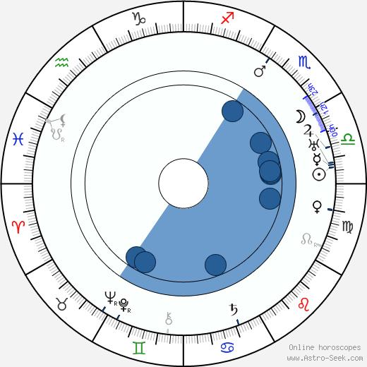 Jindřich Prucha wikipedia, horoscope, astrology, instagram