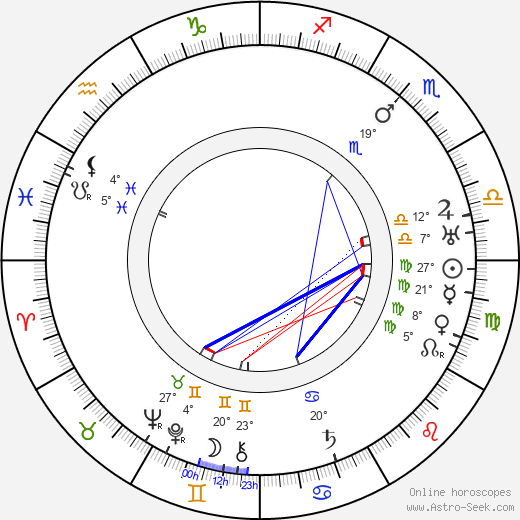 John Murray Anderson birth chart, biography, wikipedia 2018, 2019