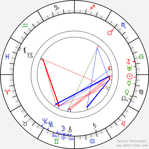 John Murray Anderson birth chart, John Murray Anderson astro natal horoscope, astrology