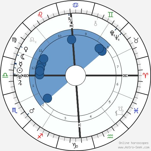 Lucien Gaudin wikipedia, horoscope, astrology, instagram