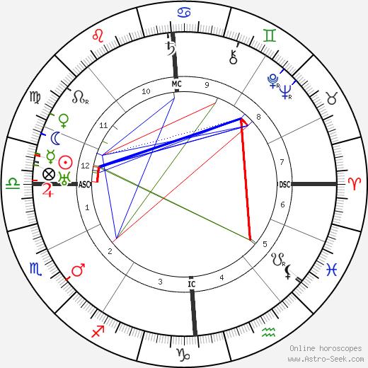 Люсьен Годен Lucien Gaudin день рождения гороскоп, Lucien Gaudin Натальная карта онлайн