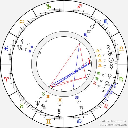 May Sutton birth chart, biography, wikipedia 2020, 2021