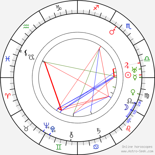May Sutton astro natal birth chart, May Sutton horoscope, astrology
