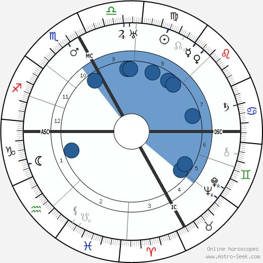 Ninon Vallin wikipedia, horoscope, astrology, instagram