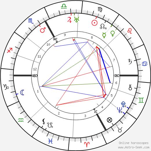 Нинон Валлен Ninon Vallin день рождения гороскоп, Ninon Vallin Натальная карта онлайн