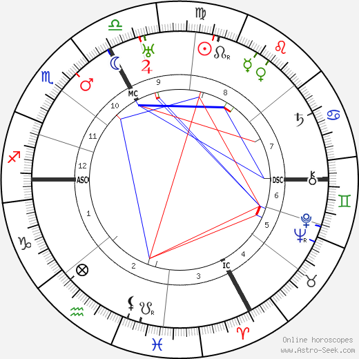 Othmar Schoek tema natale, oroscopo, Othmar Schoek oroscopi gratuiti, astrologia