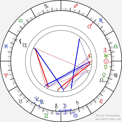 Robert E. Hopkins birth chart, Robert E. Hopkins astro natal horoscope, astrology
