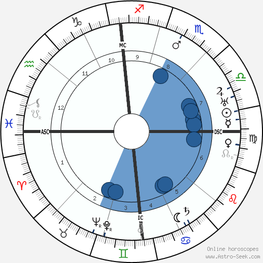 Roger Bissière wikipedia, horoscope, astrology, instagram