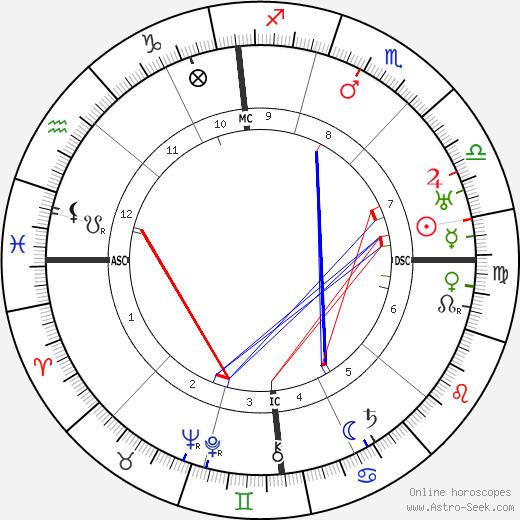 Роже Бисьер Roger Bissière день рождения гороскоп, Roger Bissière Натальная карта онлайн
