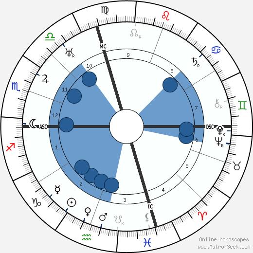 Alexander Woolcott wikipedia, horoscope, astrology, instagram