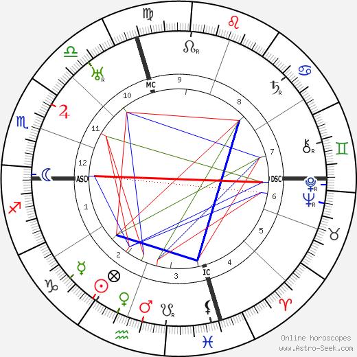 Александр Вулкотт Alexander Woolcott день рождения гороскоп, Alexander Woolcott Натальная карта онлайн