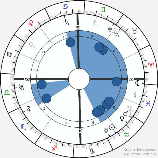 Arthur Rubinstein wikipedia, horoscope, astrology, instagram