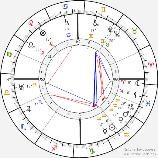Arthur Rubinstein tema natale, biography, Biografia da Wikipedia 2020, 2021