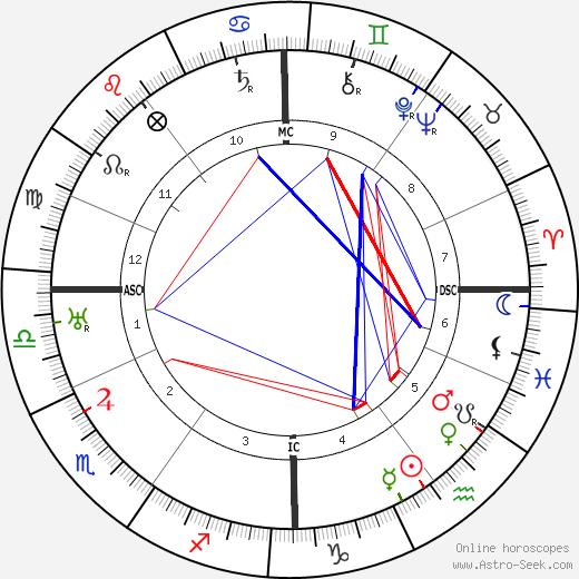 Arthur Rubinstein tema natale, oroscopo, Arthur Rubinstein oroscopi gratuiti, astrologia