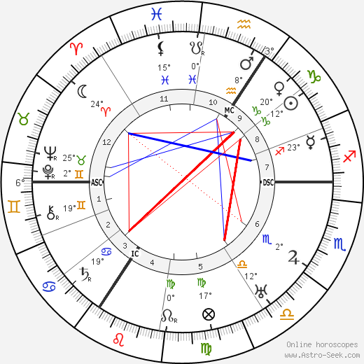 August Macke birth chart, biography, wikipedia 2017, 2018