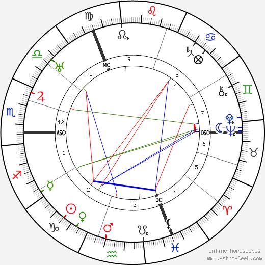 Berthe Bovy день рождения гороскоп, Berthe Bovy Натальная карта онлайн