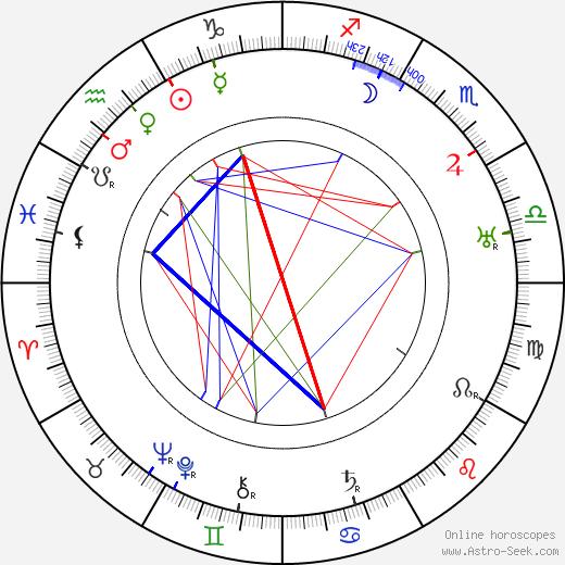 Carlos Cabral день рождения гороскоп, Carlos Cabral Натальная карта онлайн