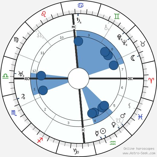 Charles E. O. Carter wikipedia, horoscope, astrology, instagram
