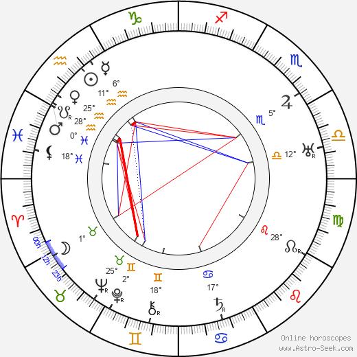 Charles Irwin birth chart, biography, wikipedia 2019, 2020