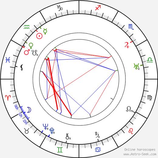 Charles Irwin birth chart, Charles Irwin astro natal horoscope, astrology