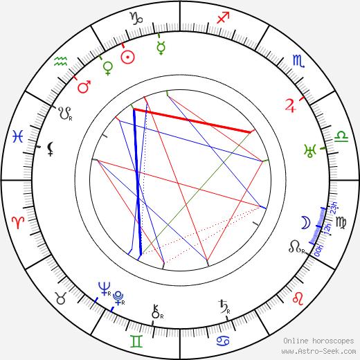 Габриэль Габрио Gabriel Gabrio день рождения гороскоп, Gabriel Gabrio Натальная карта онлайн
