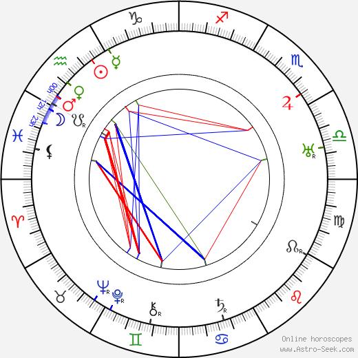 Helvi Kaario день рождения гороскоп, Helvi Kaario Натальная карта онлайн