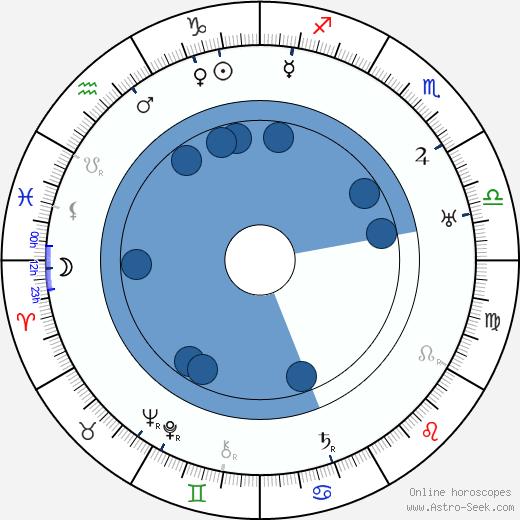 Joseph T. Rucker wikipedia, horoscope, astrology, instagram