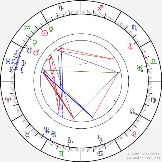 Карел Ламач Karel Lamač день рождения гороскоп, Karel Lamač Натальная карта онлайн