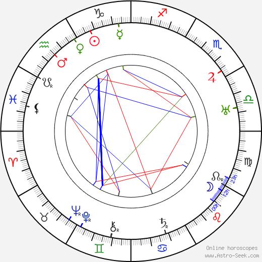 Renée Gardès birth chart, Renée Gardès astro natal horoscope, astrology