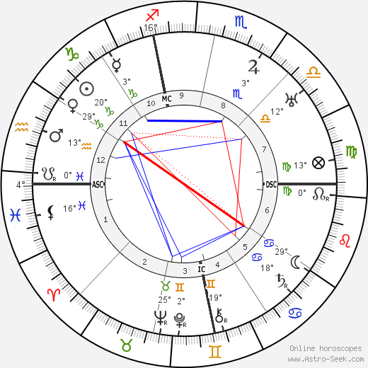 Robinson Jeffers birth chart, biography, wikipedia 2019, 2020