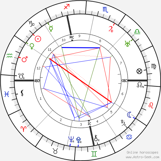 Robinson Jeffers birth chart, Robinson Jeffers astro natal horoscope, astrology
