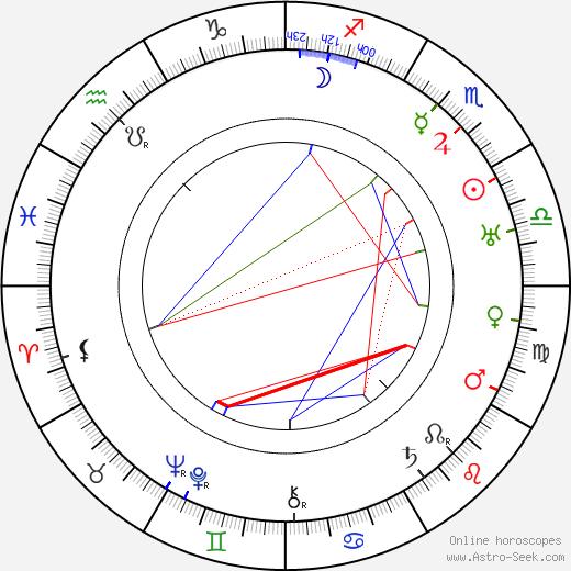 Addison Richards birth chart, Addison Richards astro natal horoscope, astrology
