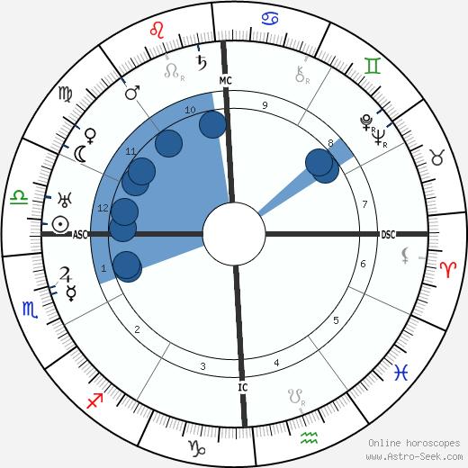 Angela Merlin wikipedia, horoscope, astrology, instagram