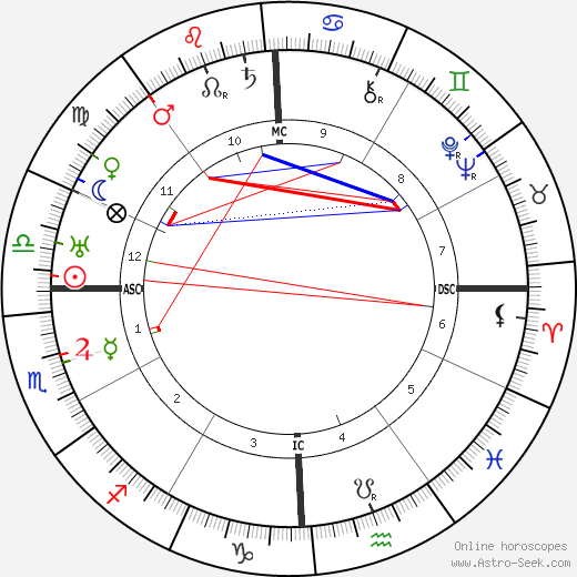 Angela Merlin день рождения гороскоп, Angela Merlin Натальная карта онлайн