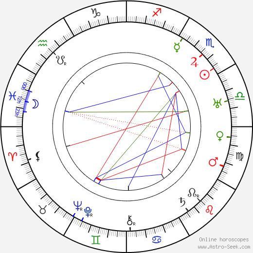 Арво Юльппё Arvo Ylppö день рождения гороскоп, Arvo Ylppö Натальная карта онлайн