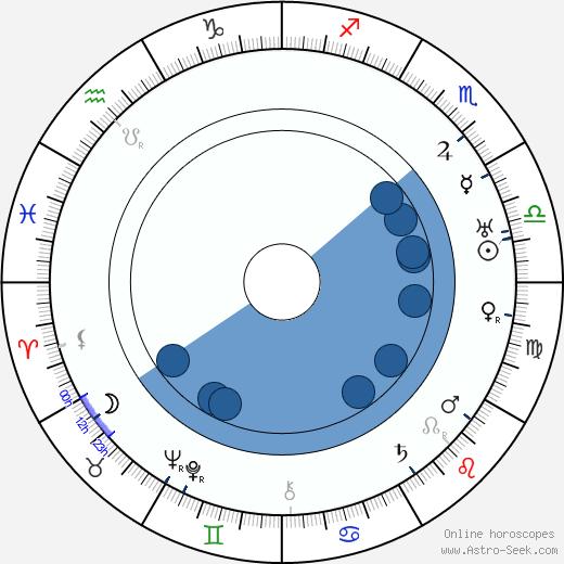 Bedřich Bozděch wikipedia, horoscope, astrology, instagram