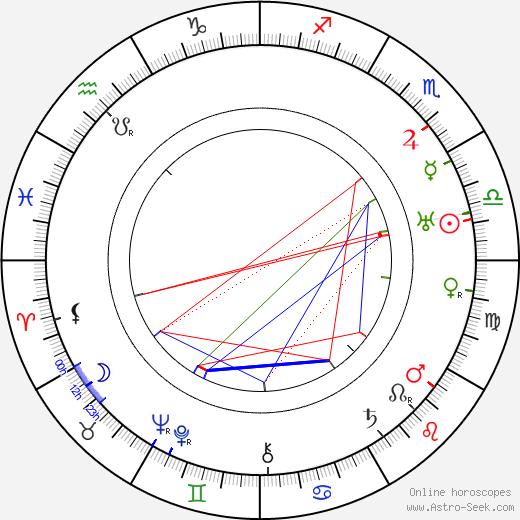 Bedřich Bozděch tema natale, oroscopo, Bedřich Bozděch oroscopi gratuiti, astrologia