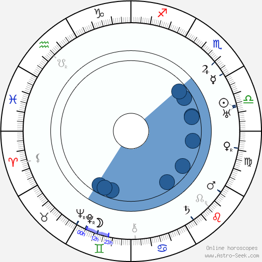 Boleslaw Mierzejewski wikipedia, horoscope, astrology, instagram